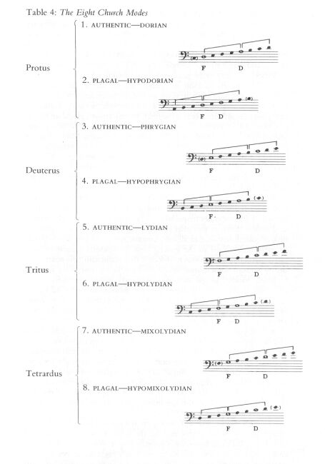 the modes in early christian church music Music in ancient greece and early christian rome cultivated people were educated in music music in the early christian church scales, and modes.
