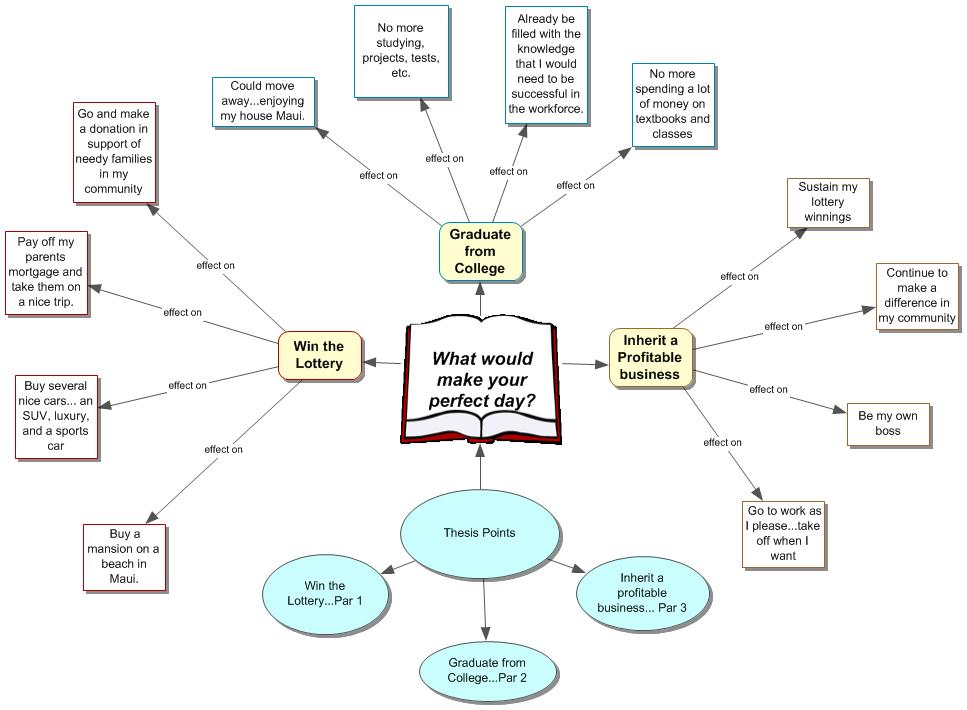 How to Use Concept Mapping for Writing