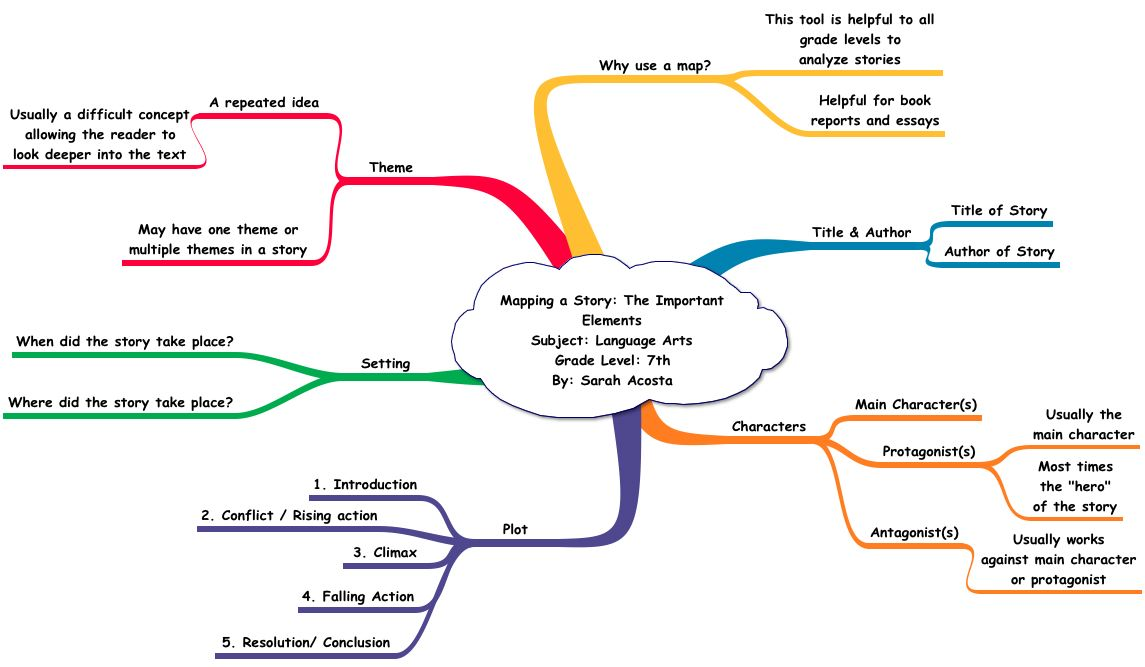 concept map - Picture Of A Concept Map