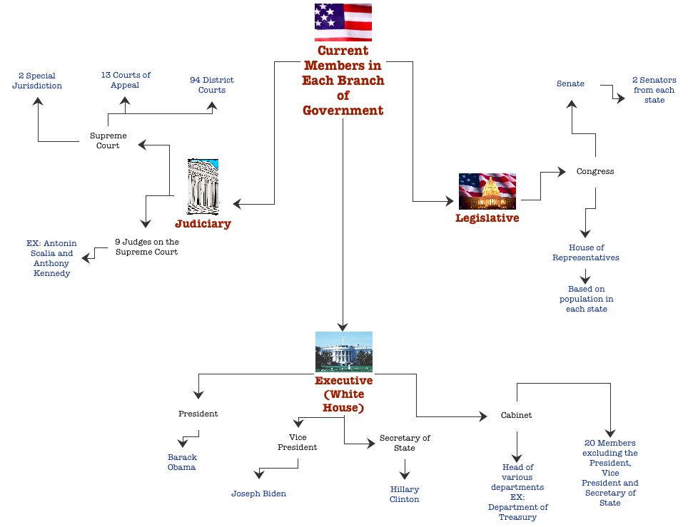 Branches Of Governmnet Flow Chart